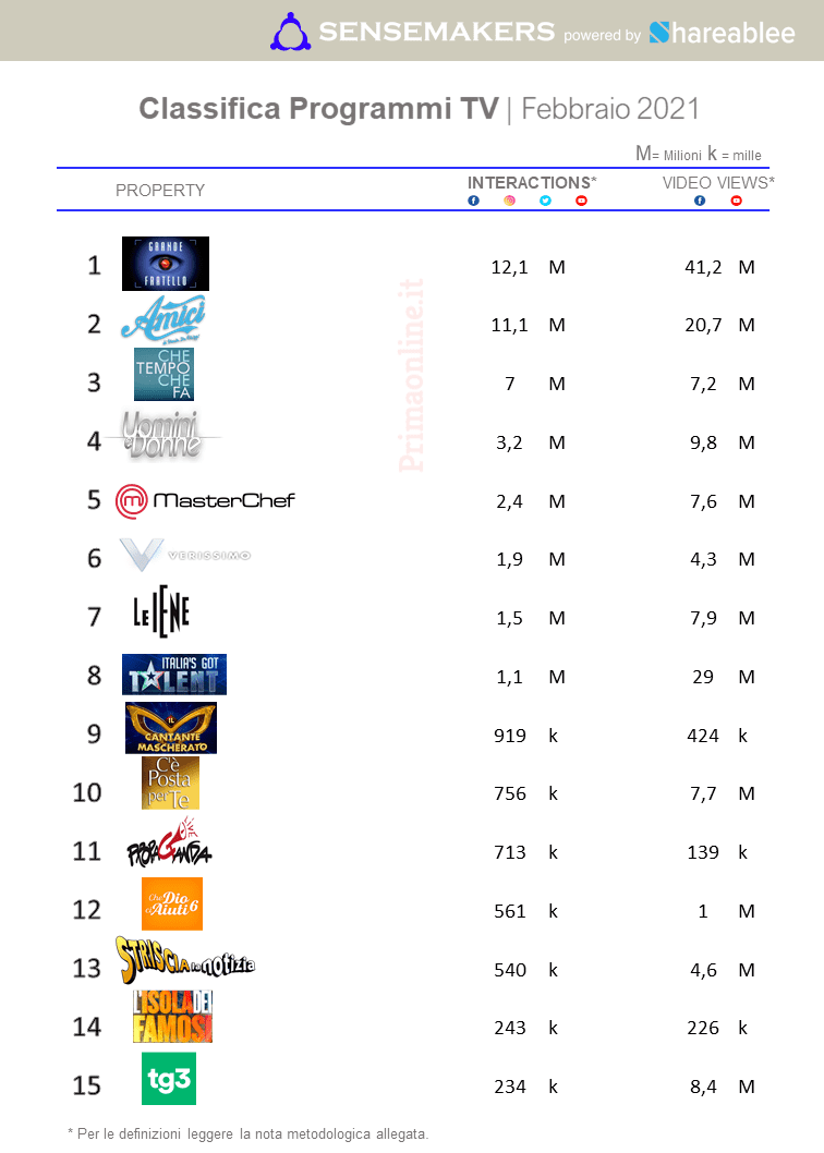 classifica programmi tv