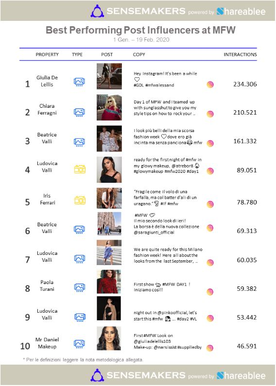 classifica top performing post influencer MFW