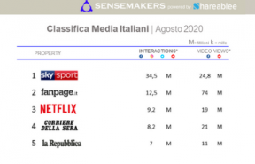 classifica Media italiani