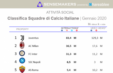 classifica calcio