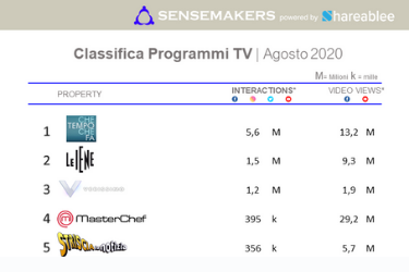 Classifica_Programmi TV