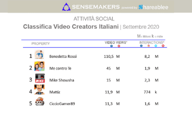 Classifica Video Creators Italiani più popolari sui social