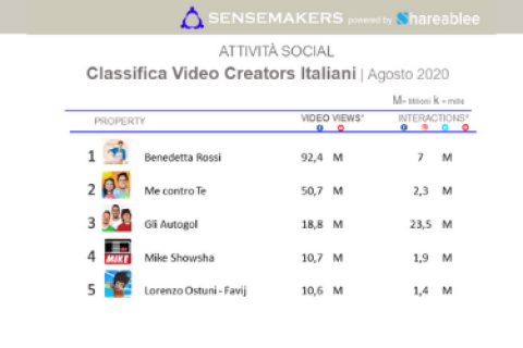 Classifica Video Creators Italiani più attivi sui social