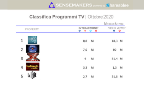 Classifica Programmi TV più attivi sui social