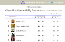 Classifica_Sanremo Cantanti Big