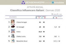 classifica top influencers